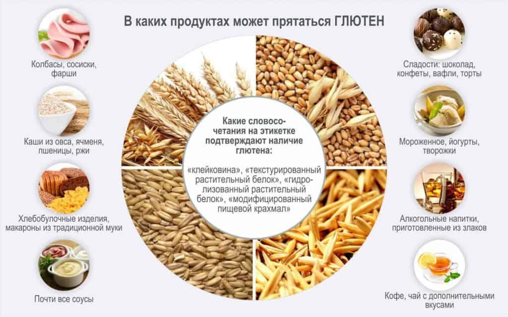 целиакия диета и лечение