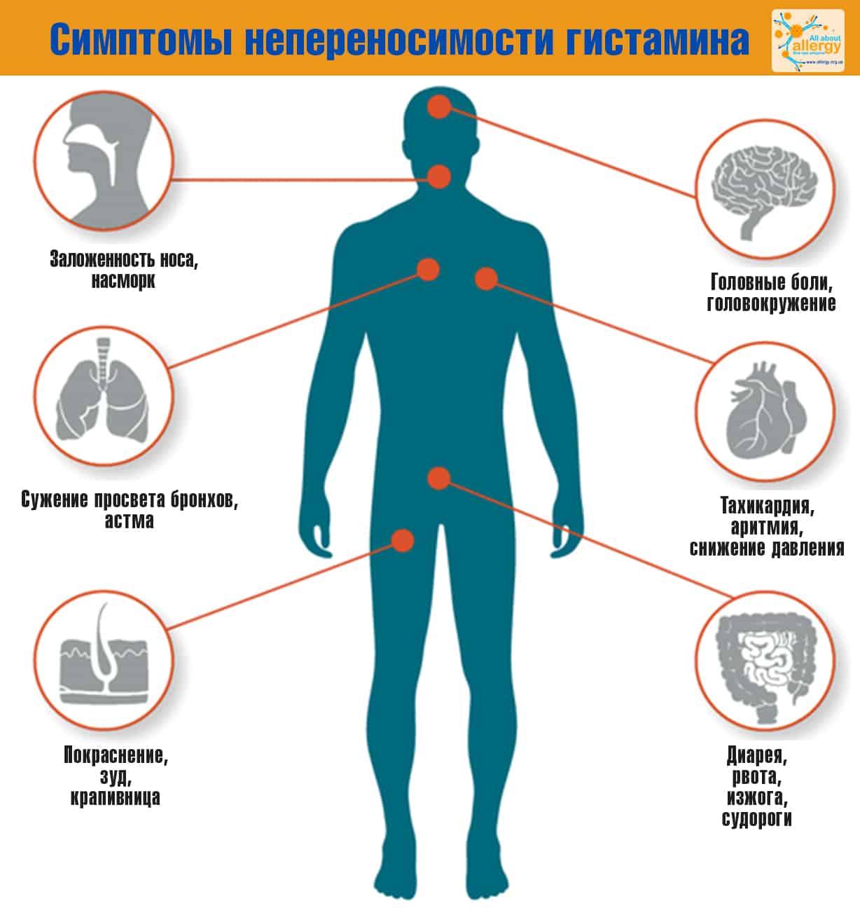 Histaminintoleranz_rus