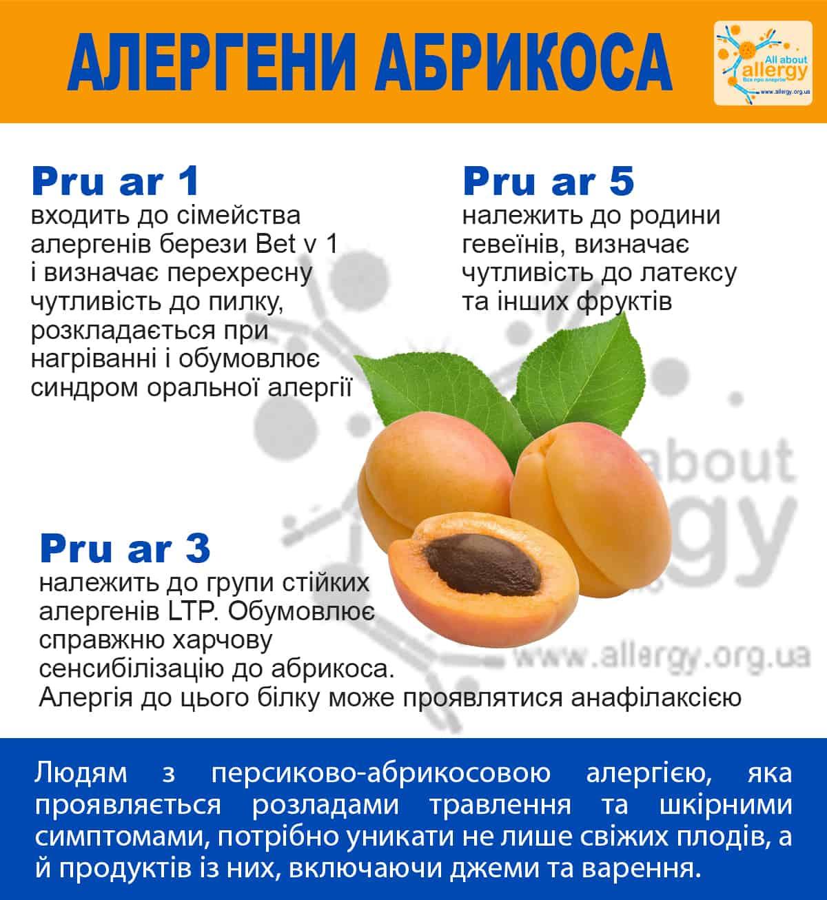 Алергія на абрикос